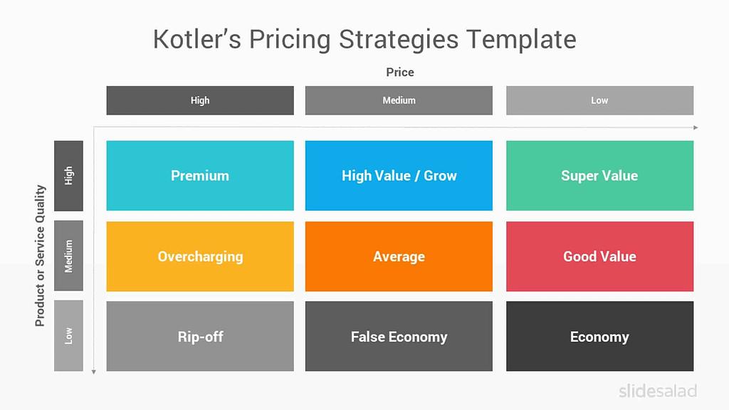 Diagram of Kotler's Price Quality Matrix