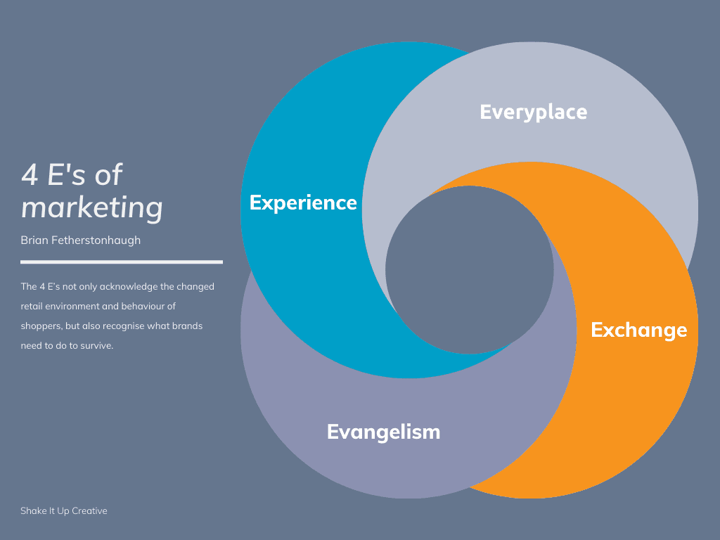 Are 4 E's the new marketing mix? A graphic.