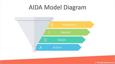 Marketing funnel, AIDA