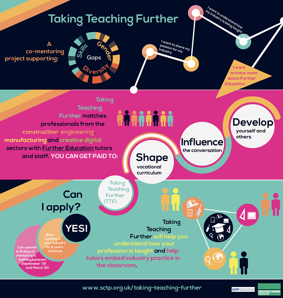 Taking Teaching Futher design by Shake It Up Creative