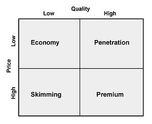 Pricing strategy matrix graphic