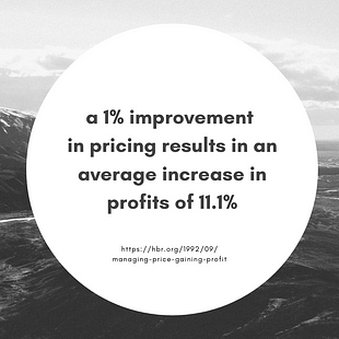 Pricing quote in a graphic: a 1% improvement in pricing results in an average increase in profits of 11.1%