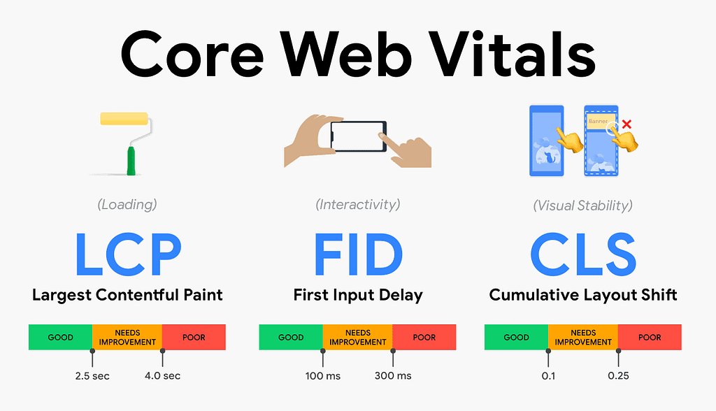 A Guide to Core Web Vitals - thresholds diagram